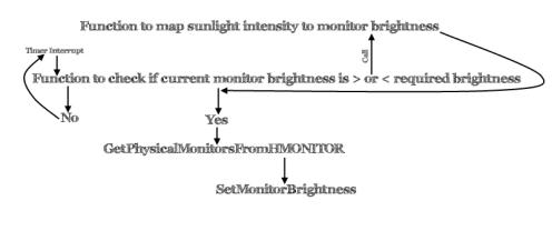 monitor bright