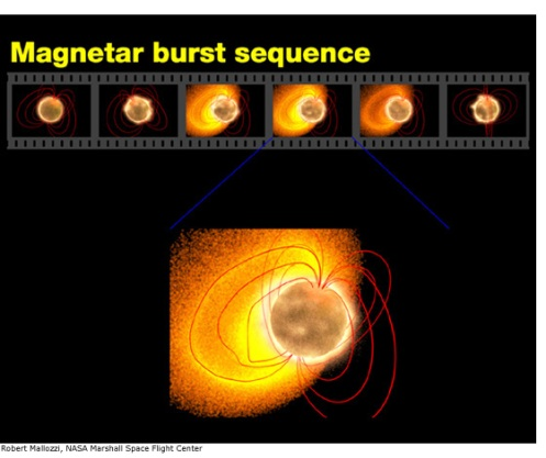 Magnetar Burst Sequence