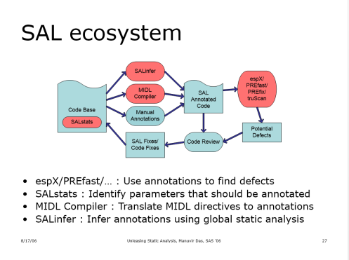 "A slide from ""Unleashing the Power of Static Analysis"", by Manuvir Das, of the Microsoft Center for Software Excellence"